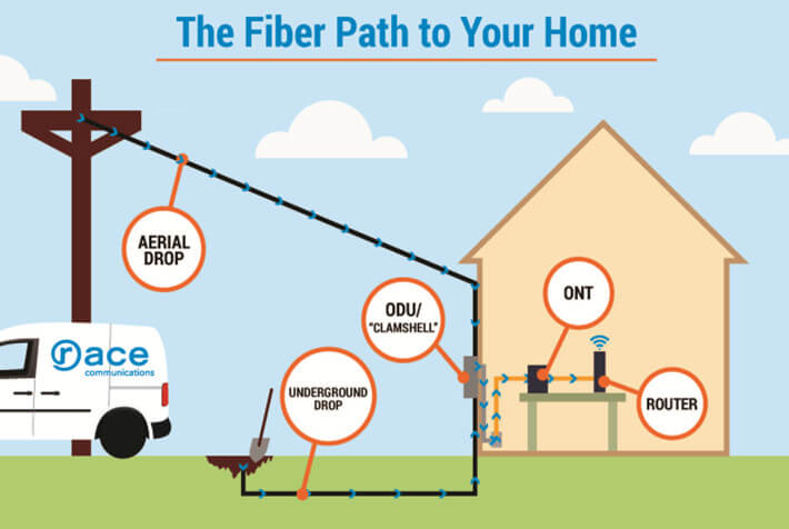 Fiber Path to Your Home/
